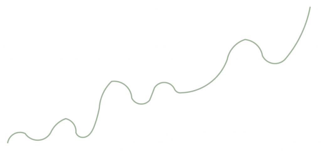 grafiek veranderingsproces